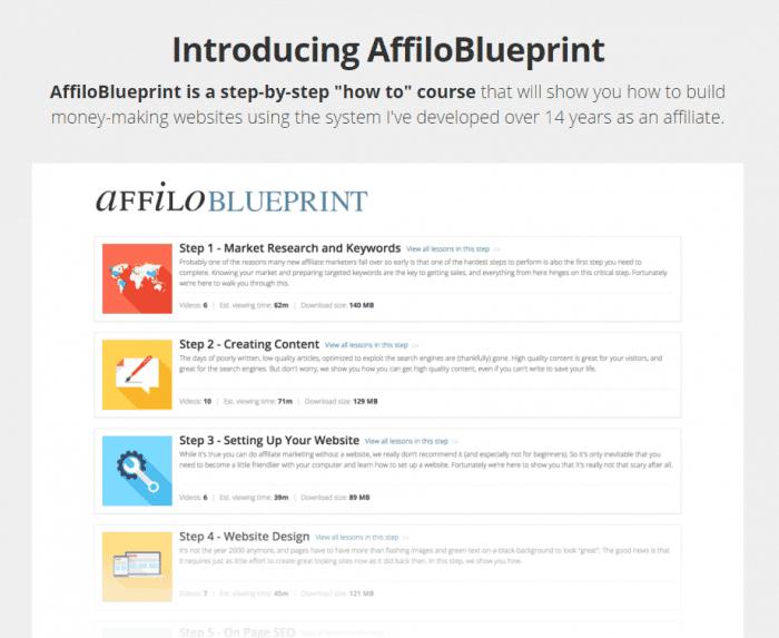 affiloblueprint modules