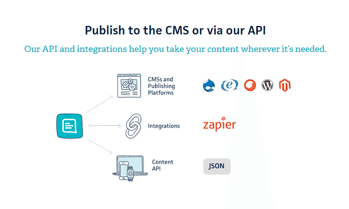 Gather Content API publication