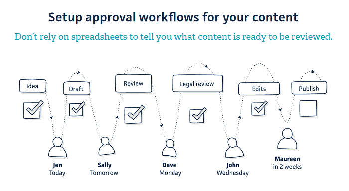 Gather Content no more spreadsheets