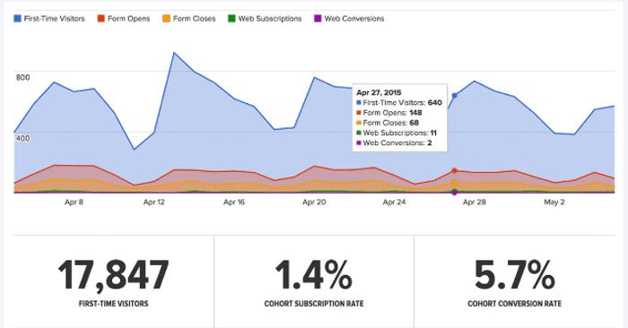 Drip - Track Analytics